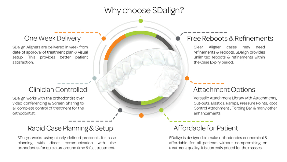 why-choose-sdalign